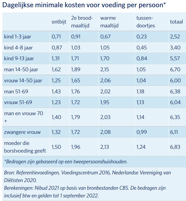 Dagelijkse minimale kosten voor voeding per persoon